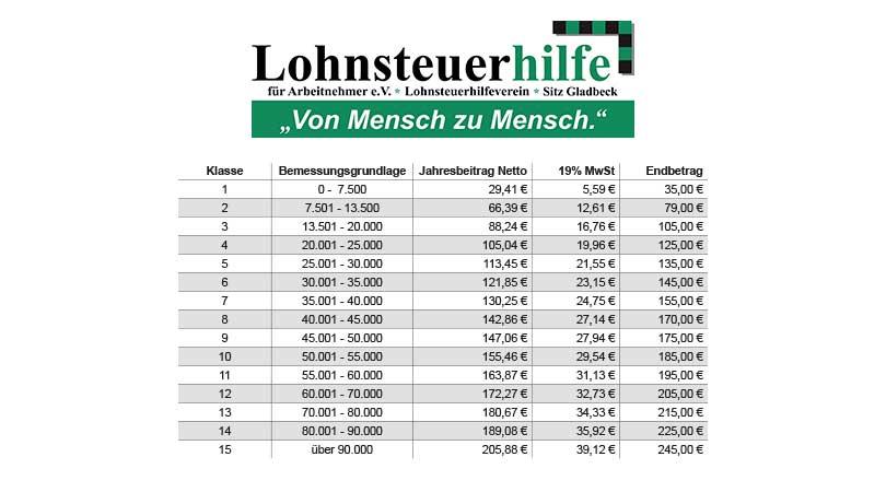 Steuererklärung preiswert machen lassen in Pirna Beitragsordnung im Foto